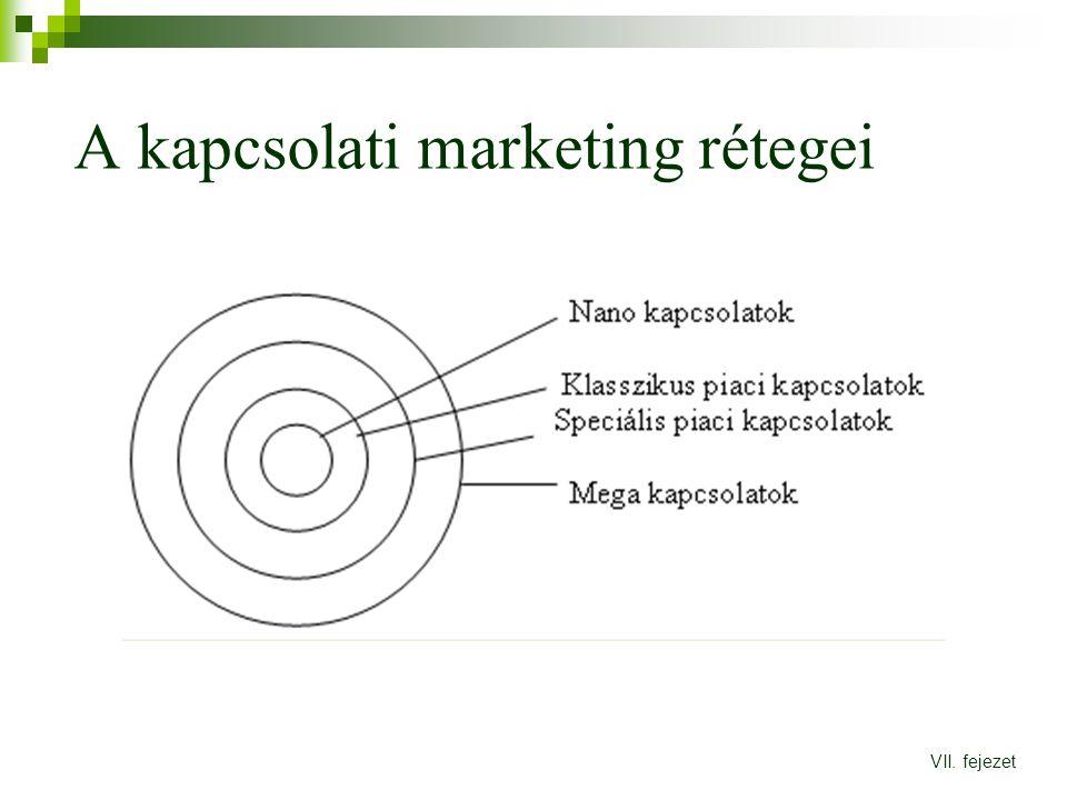 A kapcsolati marketing rétegei VII. fejezet