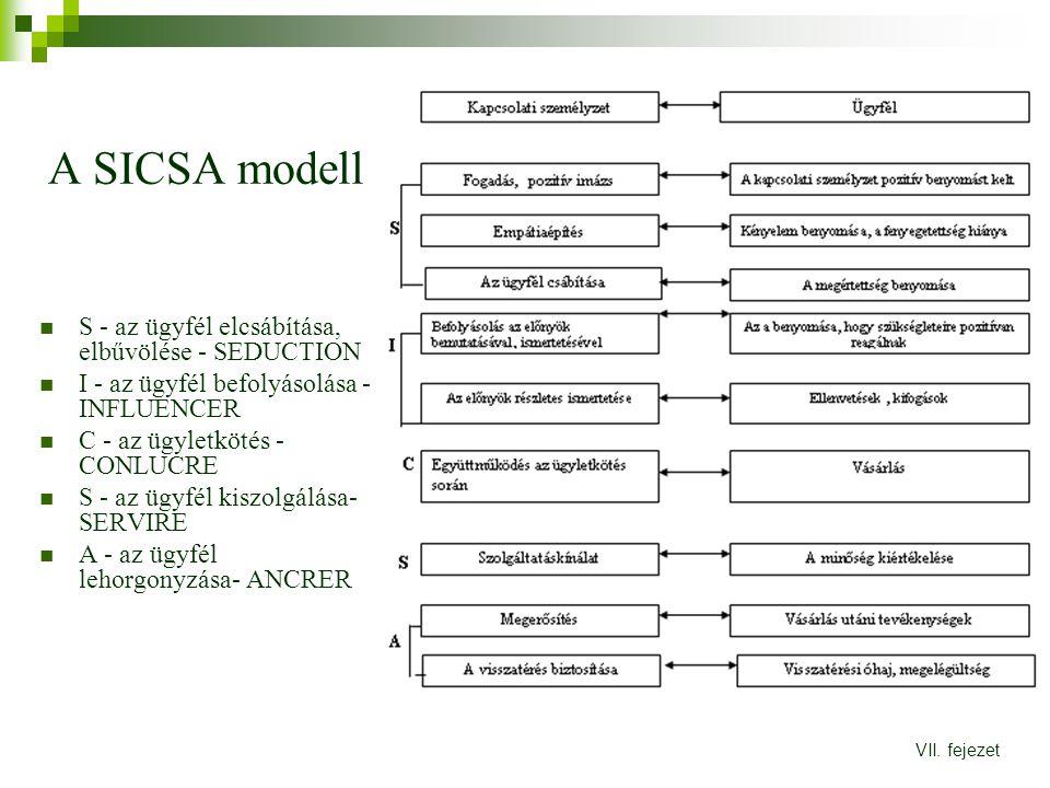 A SICSA modell S - az ügyfél elcsábítása, elbűvölése - SEDUCTION I - az ügyfél befolyásolása - INFLUENCER C - az ügyletkötés - CONLUCRE S - az ügyfél kiszolgálása- SERVIRE A - az ügyfél lehorgonyzása- ANCRER VII.