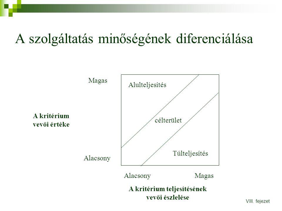 A szolgáltatás minőségének diferenciálása Alulteljesítés Túlteljesítés célterület Alacsony Magas A kritérium vevői értéke A kritérium teljesítésének v
