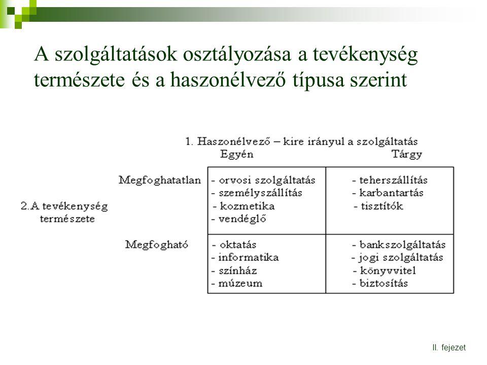 A szolgáltatások osztályozása a tevékenység természete és a haszonélvező típusa szerint II. fejezet