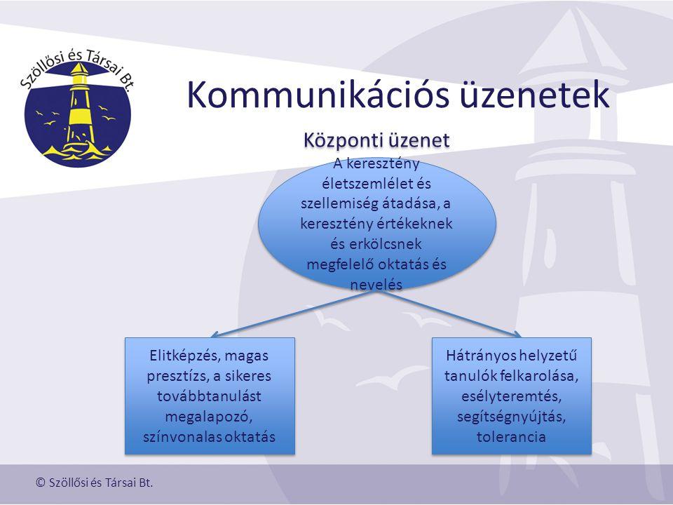 Kommunikációs üzenetek © Szöllősi és Társai Bt.