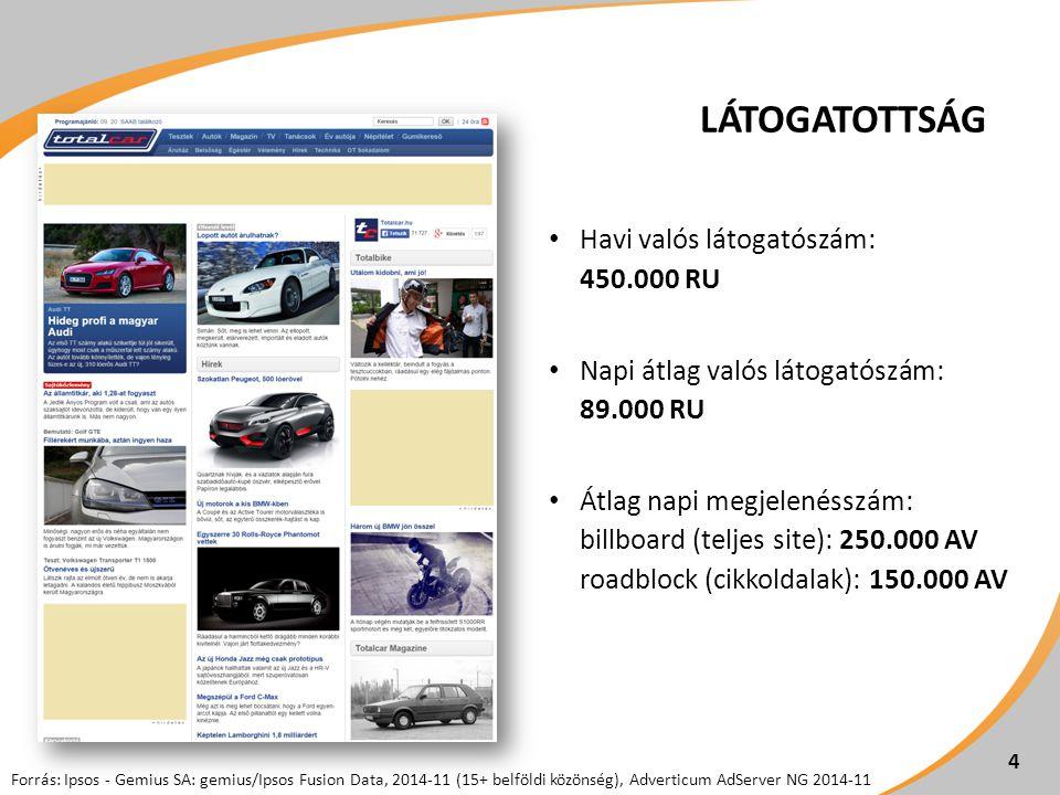 LÁTOGATOTTSÁG Havi valós látogatószám: 450.000 RU Napi átlag valós látogatószám: 89.000 RU Átlag napi megjelenésszám: billboard (teljes site): 250.000 AV roadblock (cikkoldalak): 150.000 AV 4 Forrás: Ipsos - Gemius SA: gemius/Ipsos Fusion Data, 2014-11 (15+ belföldi közönség), Adverticum AdServer NG 2014-11