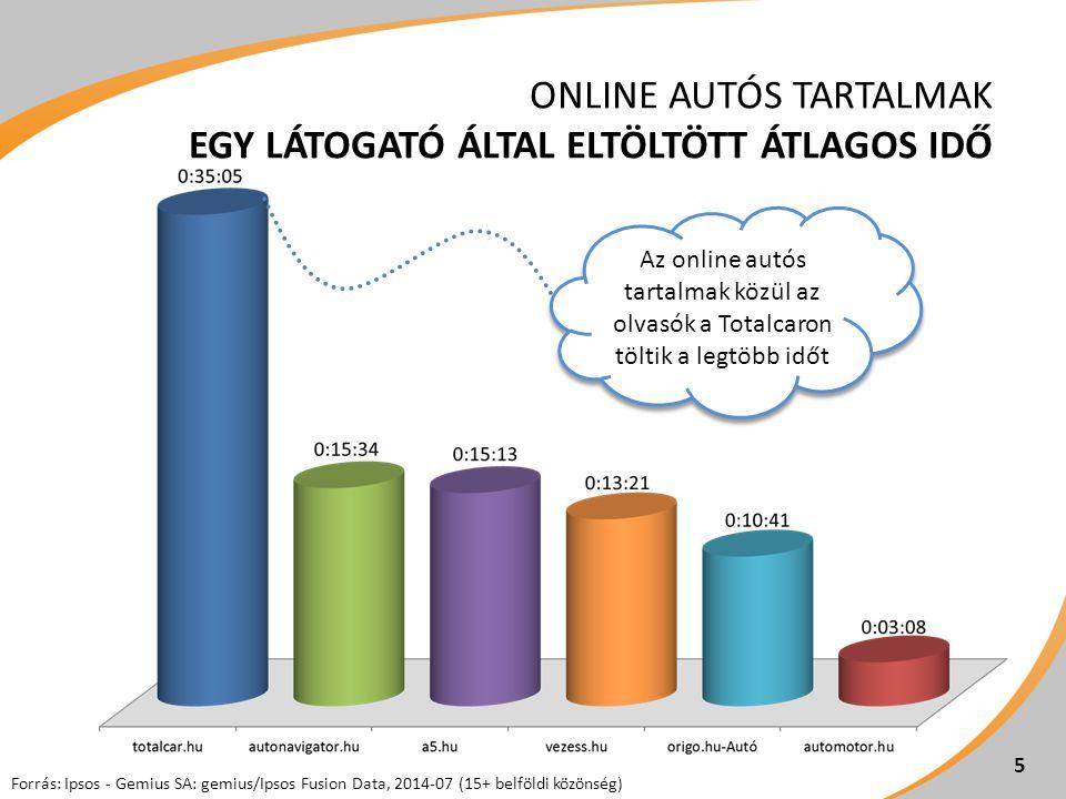 5 ONLINE AUTÓS TARTALMAK EGY LÁTOGATÓ ÁLTAL ELTÖLTÖTT ÁTLAGOS IDŐ Forrás: Ipsos - Gemius SA: gemius/Ipsos Fusion Data, 2014-07 (15+ belföldi közönség) Az online autós tartalmak közül az olvasók a Totalcaron töltik a legtöbb időt