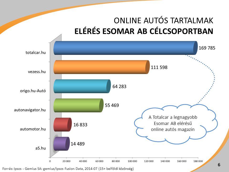 6 ONLINE AUTÓS TARTALMAK ELÉRÉS ESOMAR AB CÉLCSOPORTBAN A Totalcar a legnagyobb Esomar AB elérésű online autós magazin Forrás: Ipsos - Gemius SA: gemius/Ipsos Fusion Data, 2014-07 (15+ belföldi közönség)