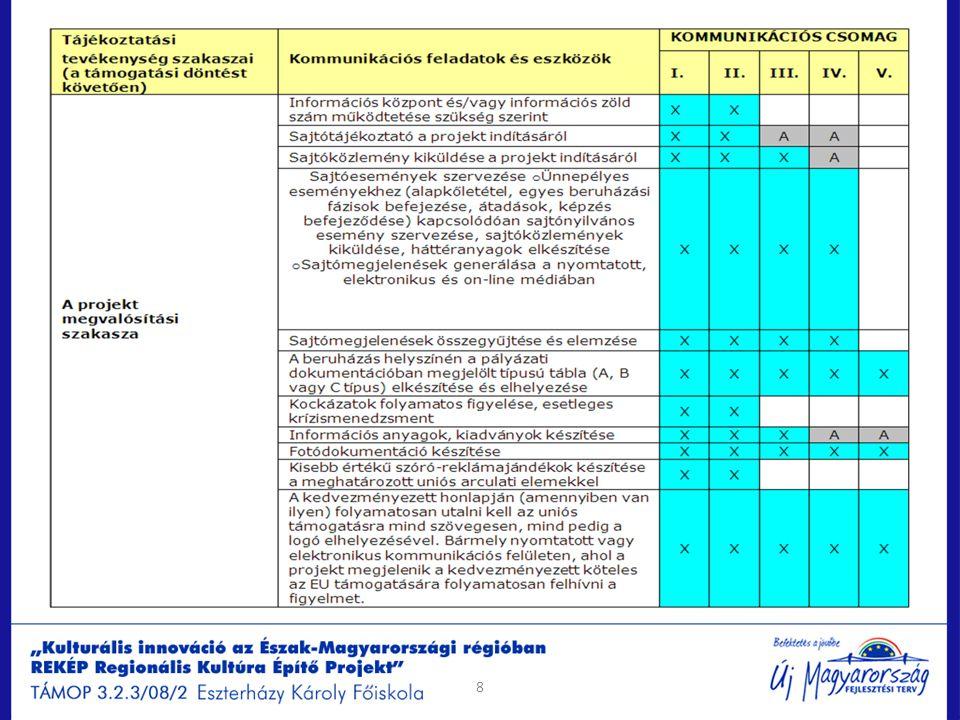 Arculati elemek és használatuk Projekthirdetések Kötelező tartalmi elemek: Projekt megnevezése Kedvezményezett megnevezése Kötelező formai elemek: Új Magyarország Fejlesztési Terv logó, EU logó, infoblokk, projektlogó ha van, trikolor.