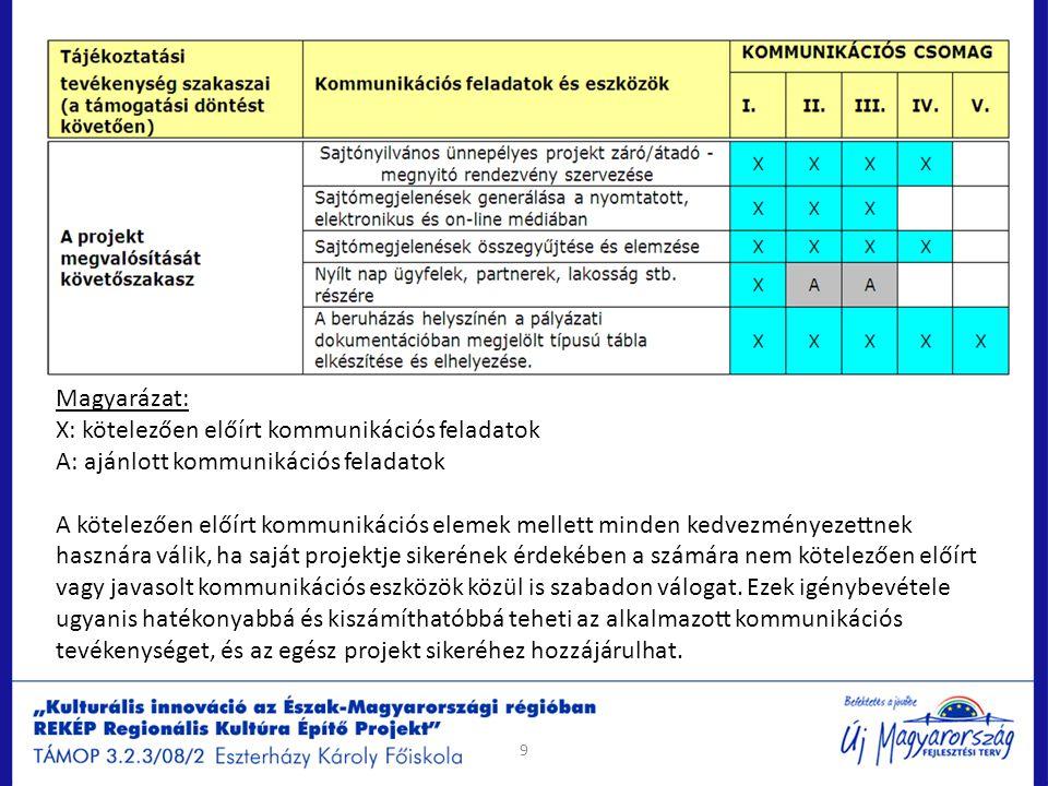 Arculati elemek és használatuk Projektkiadvány Kötelező tartalmi elemek: Projekt megnevezése és adatai Kedvezményezett megnevezése és adatai Kötelező formai elemek: Új Magyarország Fejlesztési Terv és EU logó, valamint infoblokk, trikolor (2/3) a kiadvány/tájékoztató anyag első borítóján EU logó és az uniós hozzájárulásra utaló mondat az érintett alap megnevezésével, amelyből a projekt finanszírozása történik a kiadvány/tájékoztató anyag első borítóján Szerkesztési útmutató a kézikönyv vonatkozó fejezetében.