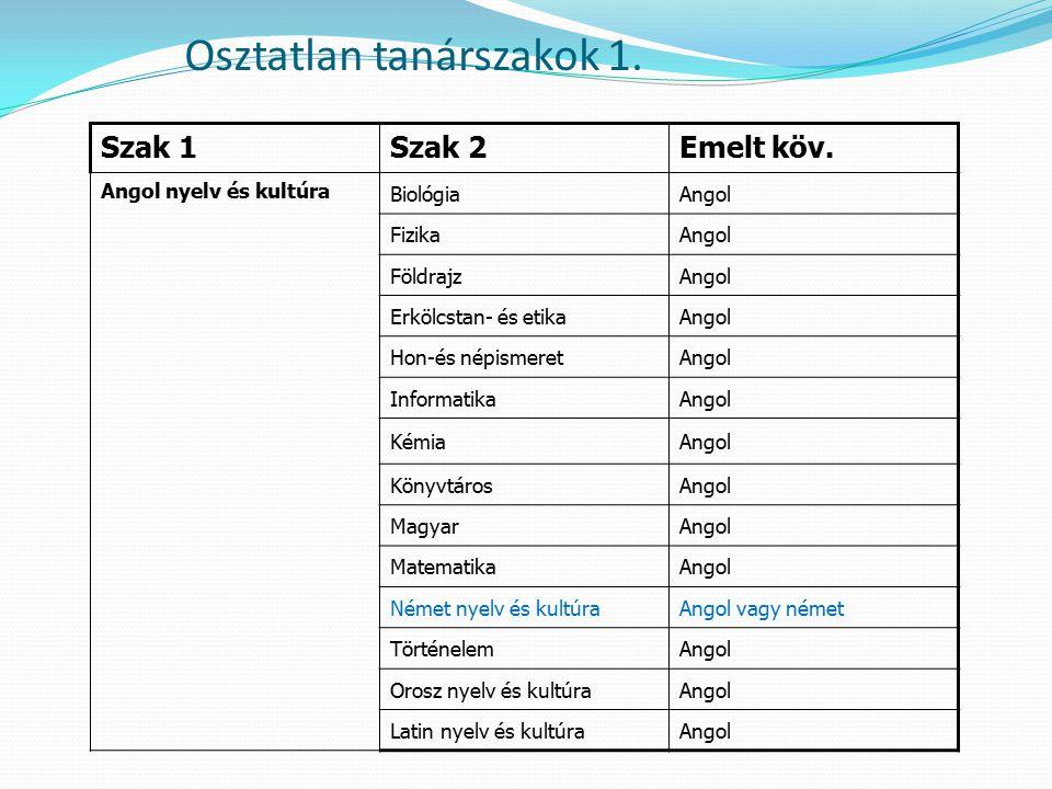 Osztatlan tanárszakok 1.Szak 1Szak 2Emelt köv.