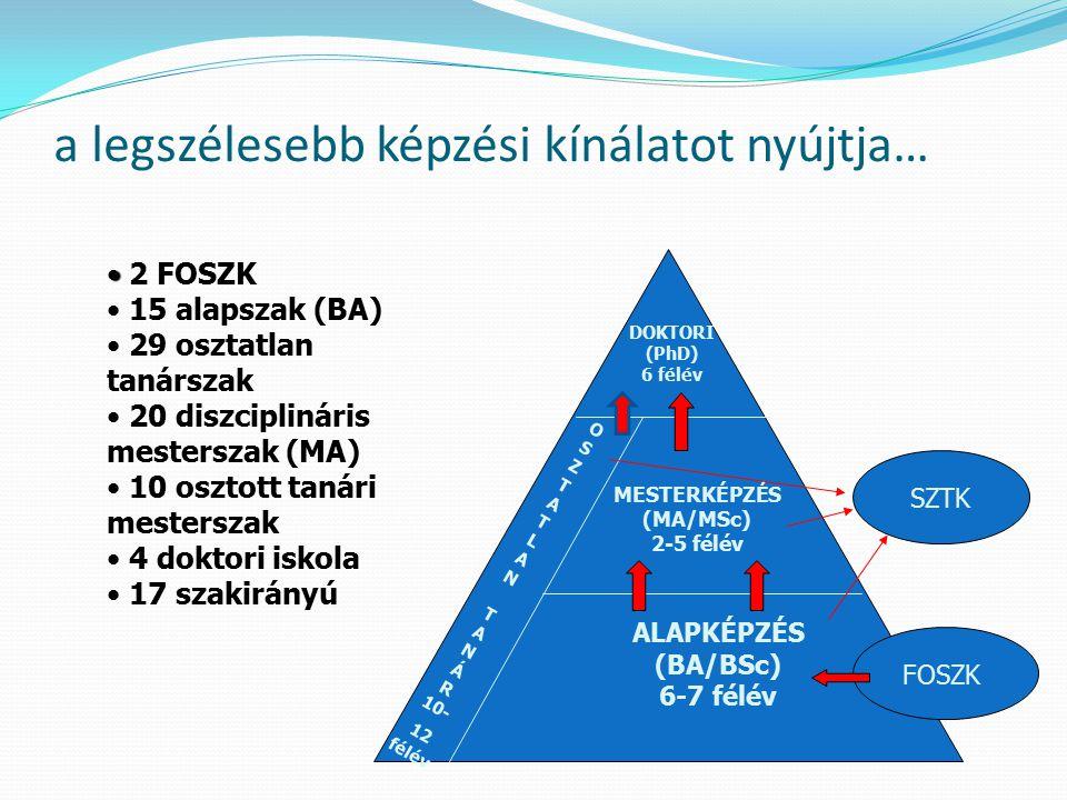 a legszélesebb képzési kínálatot nyújtja… DOKTORI (PhD) 6 félév MESTERKÉPZÉS (MA/MSc) 2-5 félév ALAPKÉPZÉS (BA/BSc) 6-7 félév O S Z T A T L A N T A N Á R 10- 12 félév SZTK FOSZK 2 FOSZK 15 alapszak (BA) 29 osztatlan tanárszak 20 diszciplináris mesterszak (MA) 10 osztott tanári mesterszak 4 doktori iskola 17 szakirányú