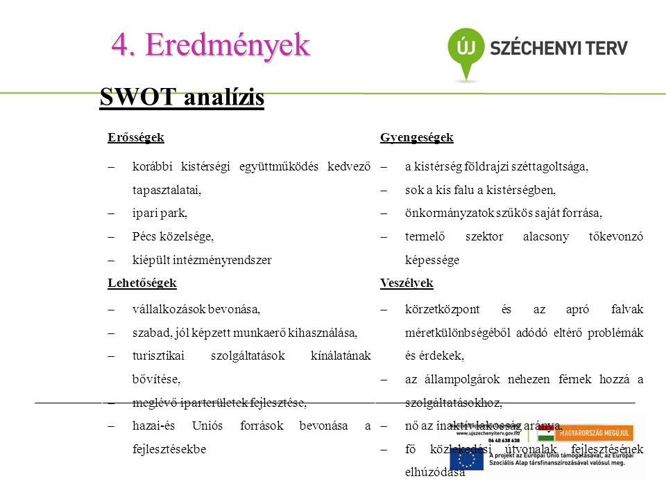 4. Eredmények SWOT analízis ErősségekGyengeségek  korábbi kistérségi együttműködés kedvező tapasztalatai,  ipari park,  Pécs közelsége,  kiépült i