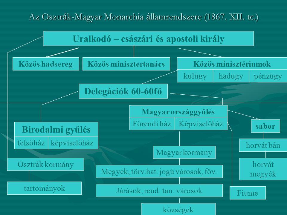 Az Osztr á k-Magyar Monarchia á llamrendszere (1867. XII. tc.) Uralkodó – császári és apostoli király Közös hadseregKözös minisztertanácsKözös miniszt