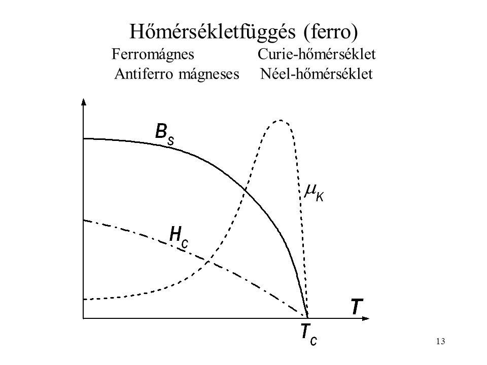13 Hőmérsékletfüggés (ferro) FerromágnesCurie-hőmérséklet Antiferro mágnesesNéel-hőmérséklet
