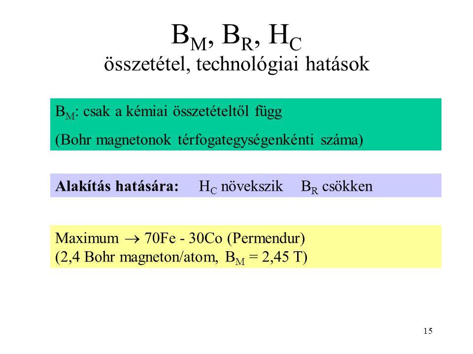 15 B M, B R, H C összetétel, technológiai hatások B M : csak a kémiai összetételtől függ (Bohr magnetonok térfogategységenkénti száma) Maximum  70Fe - 30Co (Permendur) (2,4 Bohr magneton/atom, B M = 2,45 T) Alakítás hatására: H C növekszik B R csökken