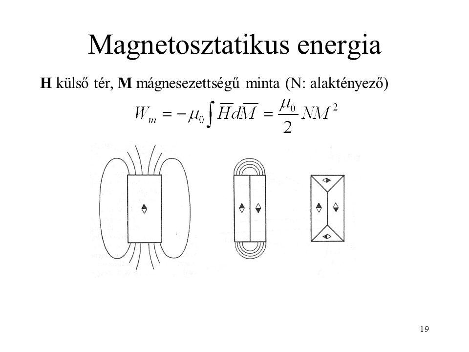 19 Magnetosztatikus energia H külső tér, M mágnesezettségű minta (N: alaktényező)