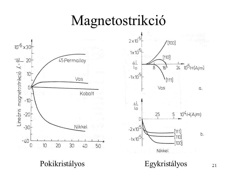 21 Magnetostrikció PokikristályosEgykristályos