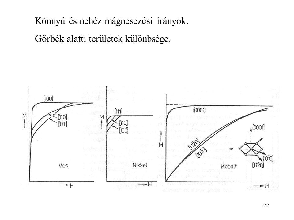 22 Könnyű és nehéz mágnesezési irányok. Görbék alatti területek különbsége.