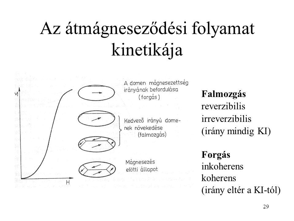 29 Az átmágneseződési folyamat kinetikája Falmozgás reverzibilis irreverzibilis (irány mindig KI) Forgás inkoherens koherens (irány eltér a KI-tól)