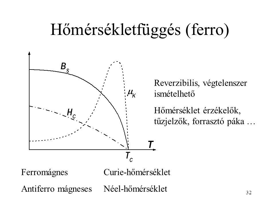 32 Hőmérsékletfüggés (ferro) FerromágnesCurie-hőmérséklet Antiferro mágnesesNéel-hőmérséklet Reverzibilis, végtelenszer ismételhető Hőmérséklet érzékelők, tűzjelzők, forrasztó páka …