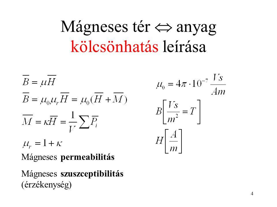 4 Mágneses tér  anyag kölcsönhatás leírása Mágneses permeabilitás Mágneses szuszceptibilitás (érzékenység)