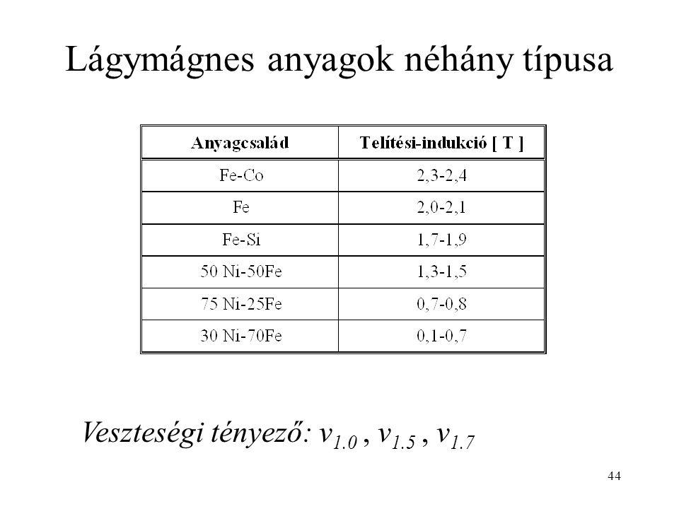 44 Lágymágnes anyagok néhány típusa Veszteségi tényező: v 1.0, v 1.5, v 1.7