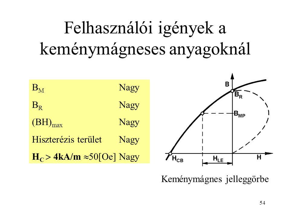 54 Felhasználói igények a keménymágneses anyagoknál B M Nagy B R Nagy (BH) max Nagy Hiszterézis területNagy H C  4kA/m  50[Oe]Nagy Keménymágnes jelleggörbe