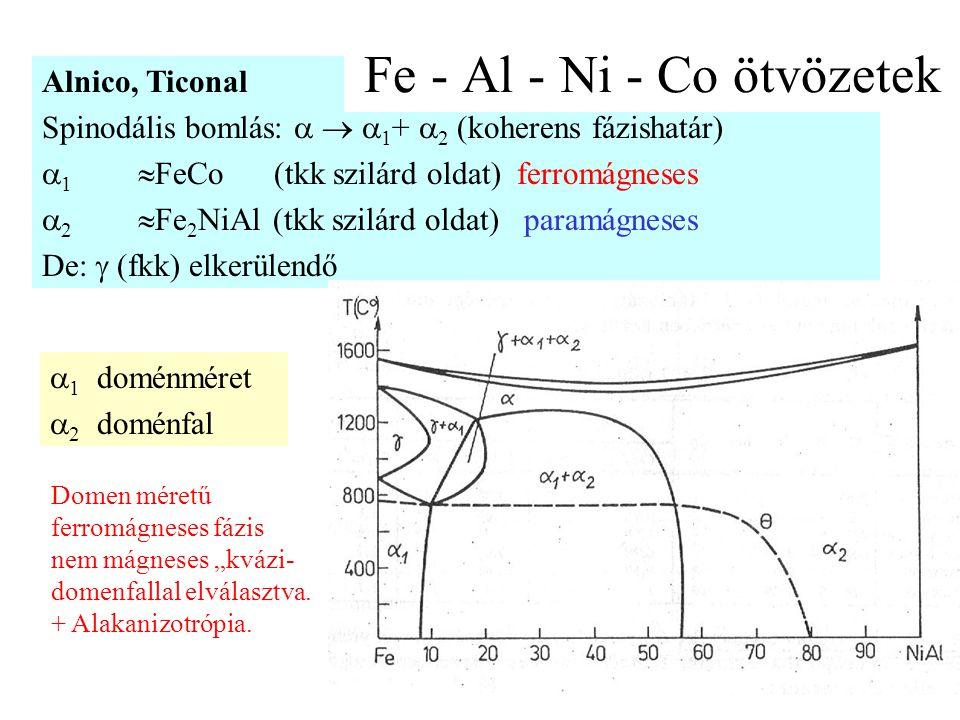 """60 Alnico, Ticonal Spinodális bomlás:    1 +  2 (koherens fázishatár)  1  FeCo (tkk szilárd oldat) ferromágneses  2  Fe 2 NiAl (tkk szilárd oldat) paramágneses De:  (fkk) elkerülendő Fe - Al - Ni - Co ötvözetek  1 doménméret  2 doménfal Domen méretű ferromágneses fázis nem mágneses """"kvázi- domenfallal elválasztva."""