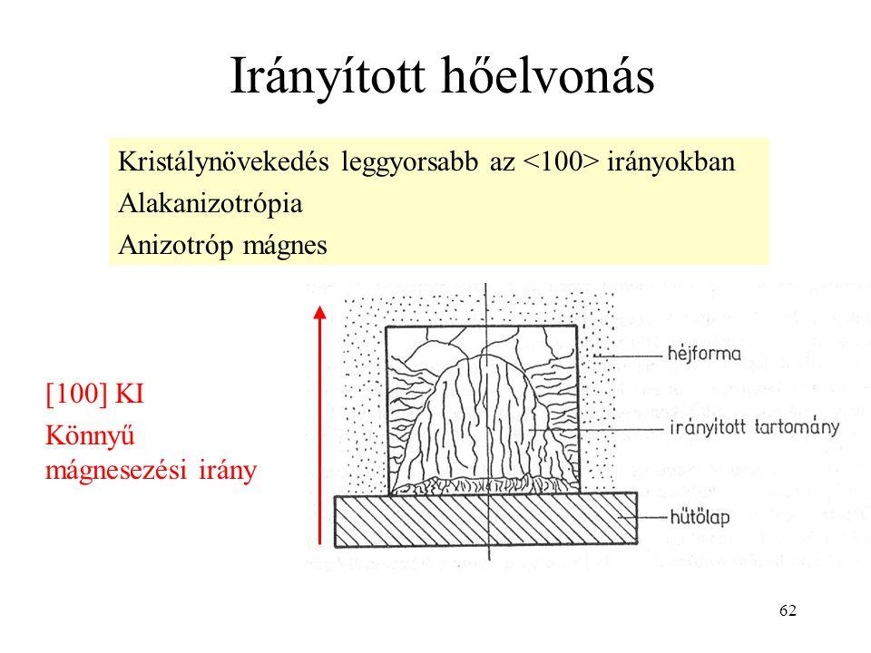 62 Irányított hőelvonás Kristálynövekedés leggyorsabb az irányokban Alakanizotrópia Anizotróp mágnes [100] KI Könnyű mágnesezési irány