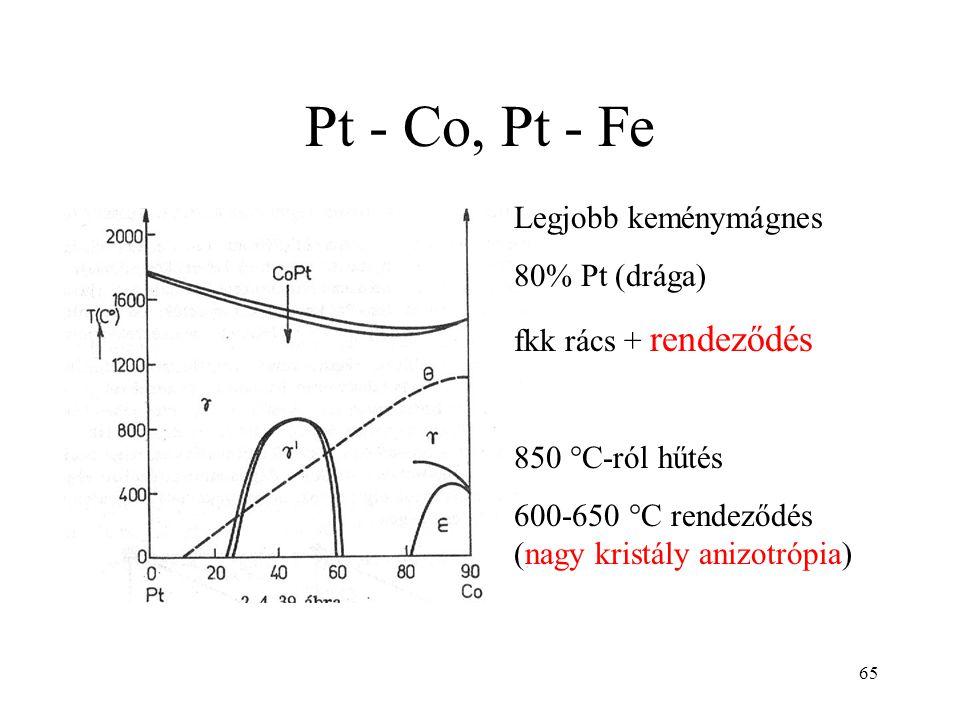 65 Pt - Co, Pt - Fe Legjobb keménymágnes 80% Pt (drága) fkk rács + rendeződés 850 °C-ról hűtés 600-650 °C rendeződés (nagy kristály anizotrópia)