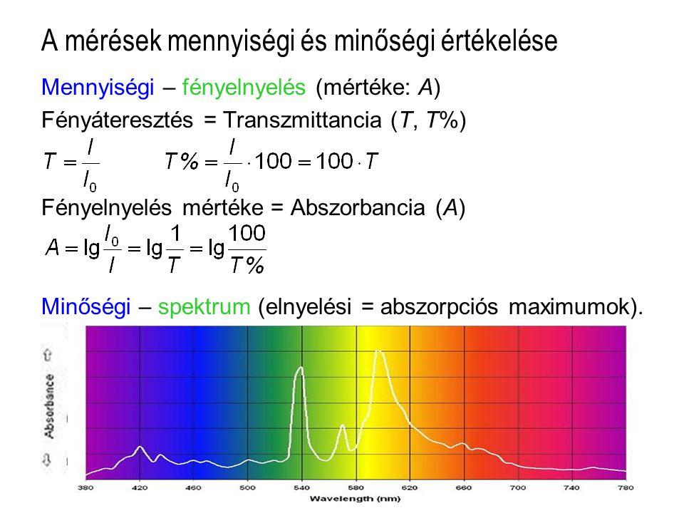 A mérések mennyiségi és minőségi értékelése Mennyiségi – fényelnyelés (mértéke: A) Fényáteresztés = Transzmittancia (T, T%) Fényelnyelés mértéke = Abs
