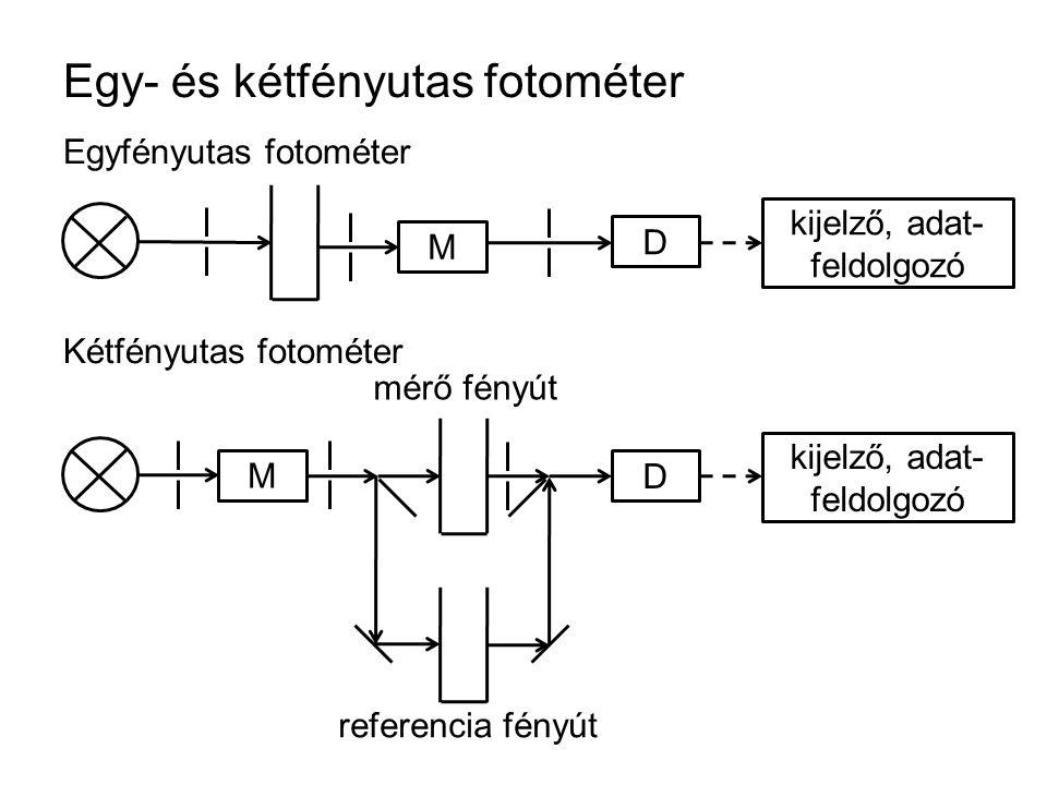 Egy- és kétfényutas fotométer Egyfényutas fotométer Kétfényutas fotométer M D kijelző, adat- feldolgozó M D mérő fényút referencia fényút
