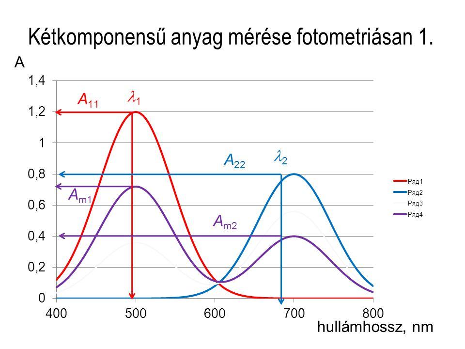 Kétkomponensű anyag mérése fotometriásan 1. hullámhossz, nm A 1 2 A 11 A 22 A m1 A m2