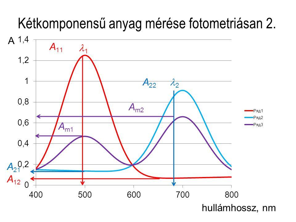 Kétkomponensű anyag mérése fotometriásan 2. hullámhossz, nm A 1 2 A 11 A 22 A m1 A m2 A 12 A 21
