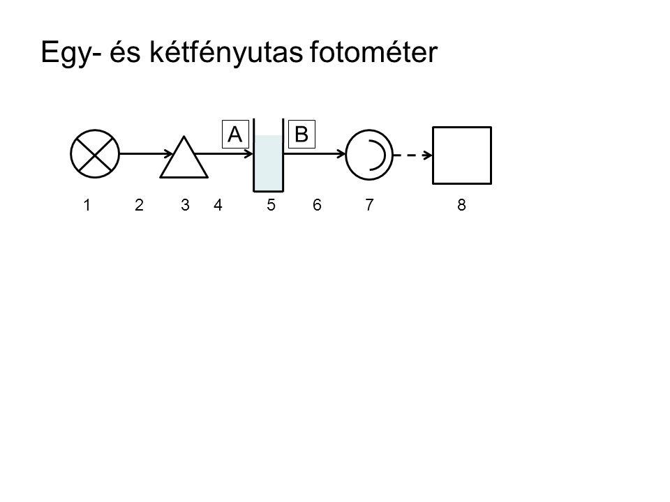 Egy- és kétfényutas fotométer 1234567812345678 AB