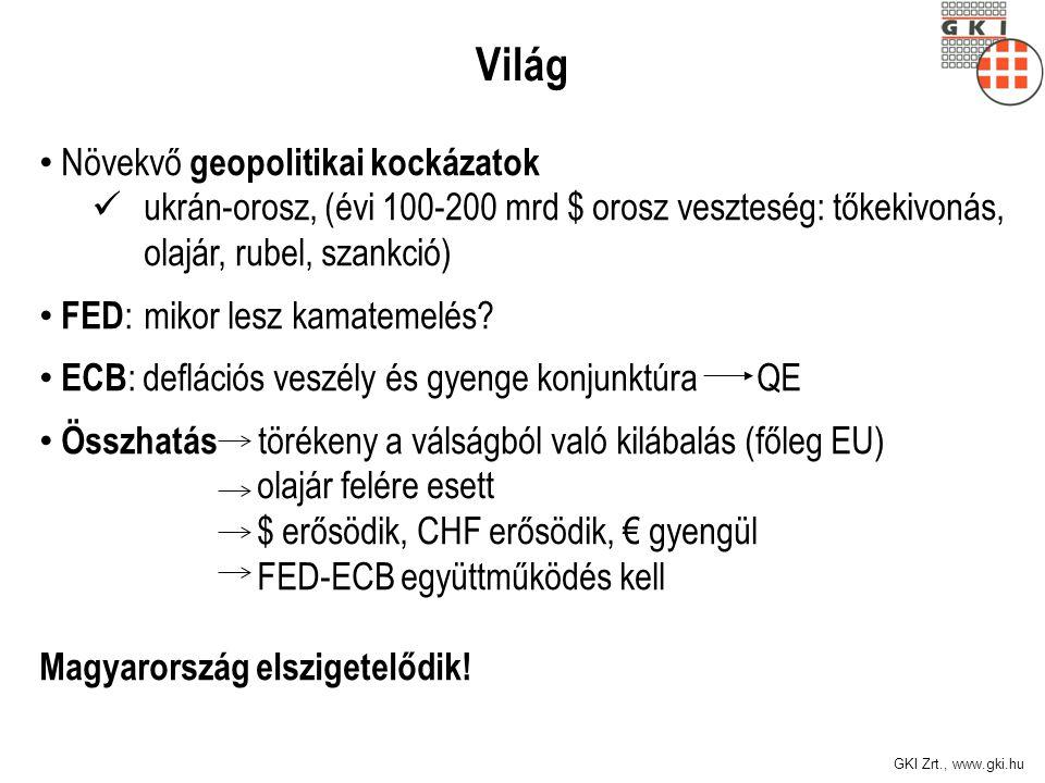 GKI Zrt., www.gki.hu Világ Növekvő geopolitikai kockázatok ukrán-orosz, (évi 100-200 mrd $ orosz veszteség: tőkekivonás, olajár, rubel, szankció) FED