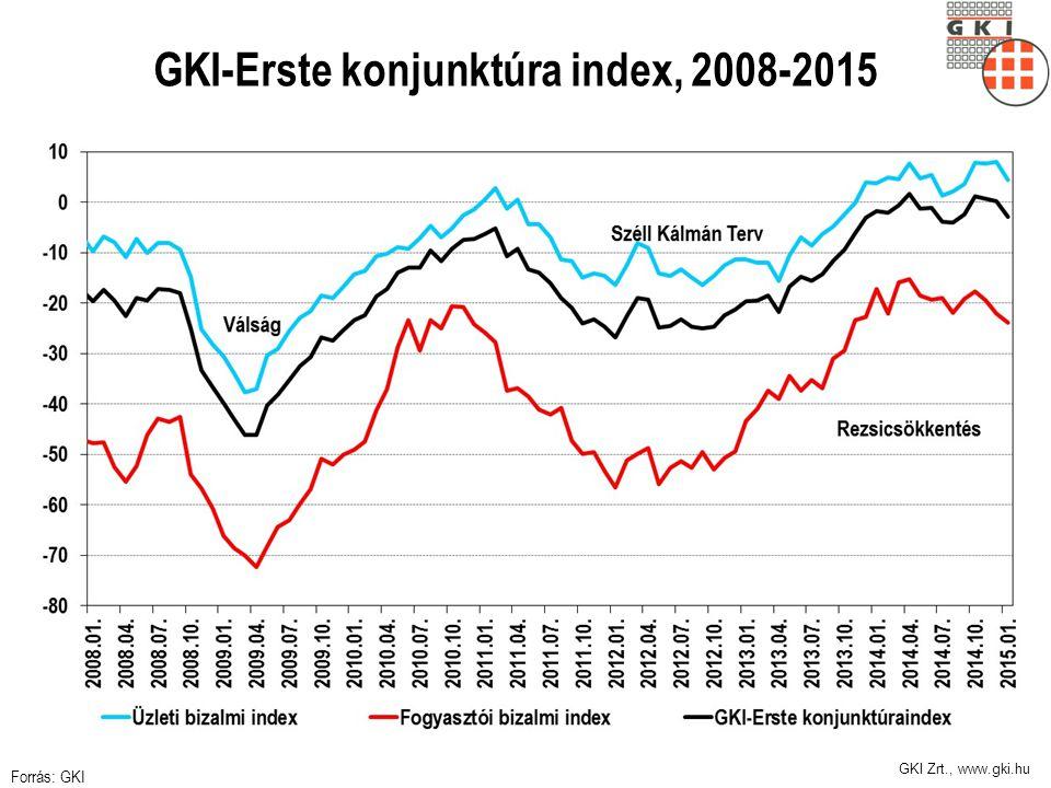GKI Zrt., www.gki.hu GKI-Erste konjunktúra index, 2008-2015 Forrás: GKI