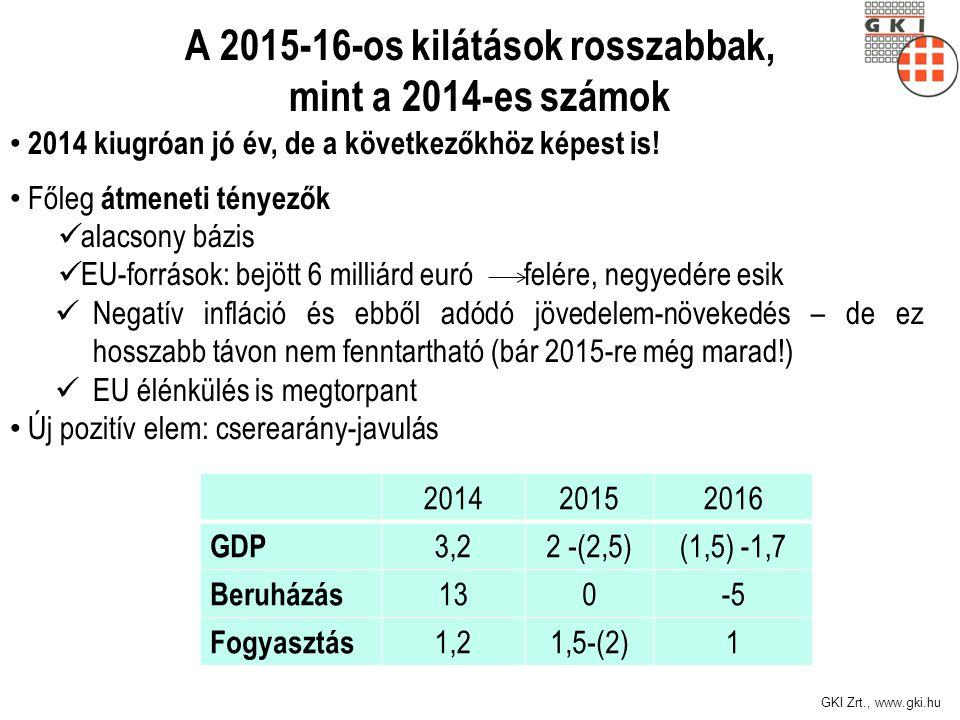 GKI Zrt., www.gki.hu A 2015-16-os kilátások rosszabbak, mint a 2014-es számok 2014 kiugróan jó év, de a következőkhöz képest is! Főleg átmeneti tényez