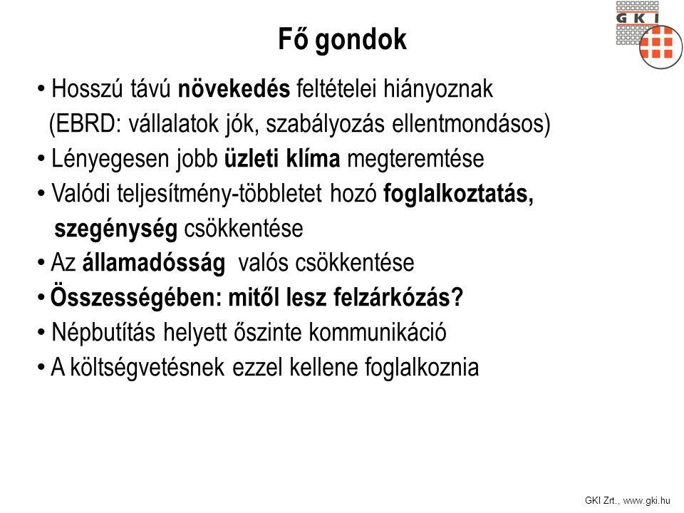 GKI Zrt., www.gki.hu Fő gondok Hosszú távú növekedés feltételei hiányoznak (EBRD: vállalatok jók, szabályozás ellentmondásos) Lényegesen jobb üzleti k