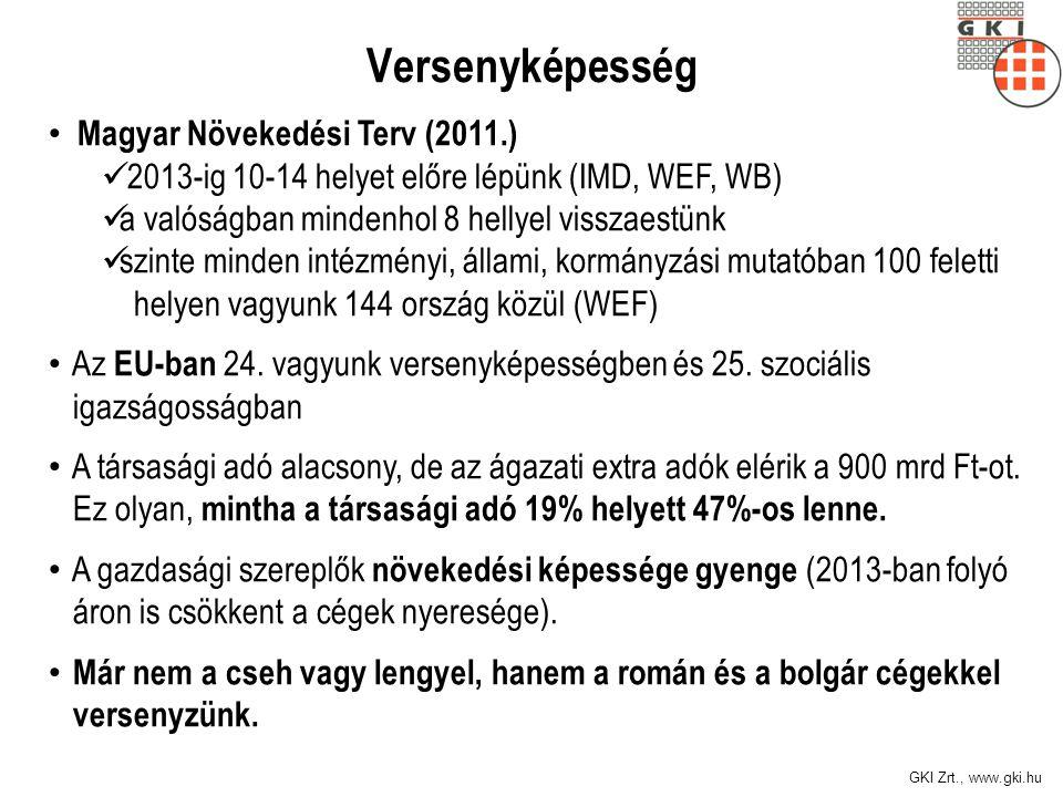 GKI Zrt., www.gki.hu Versenyképesség Magyar Növekedési Terv (2011.) 2013-ig 10-14 helyet előre lépünk (IMD, WEF, WB) a valóságban mindenhol 8 hellyel