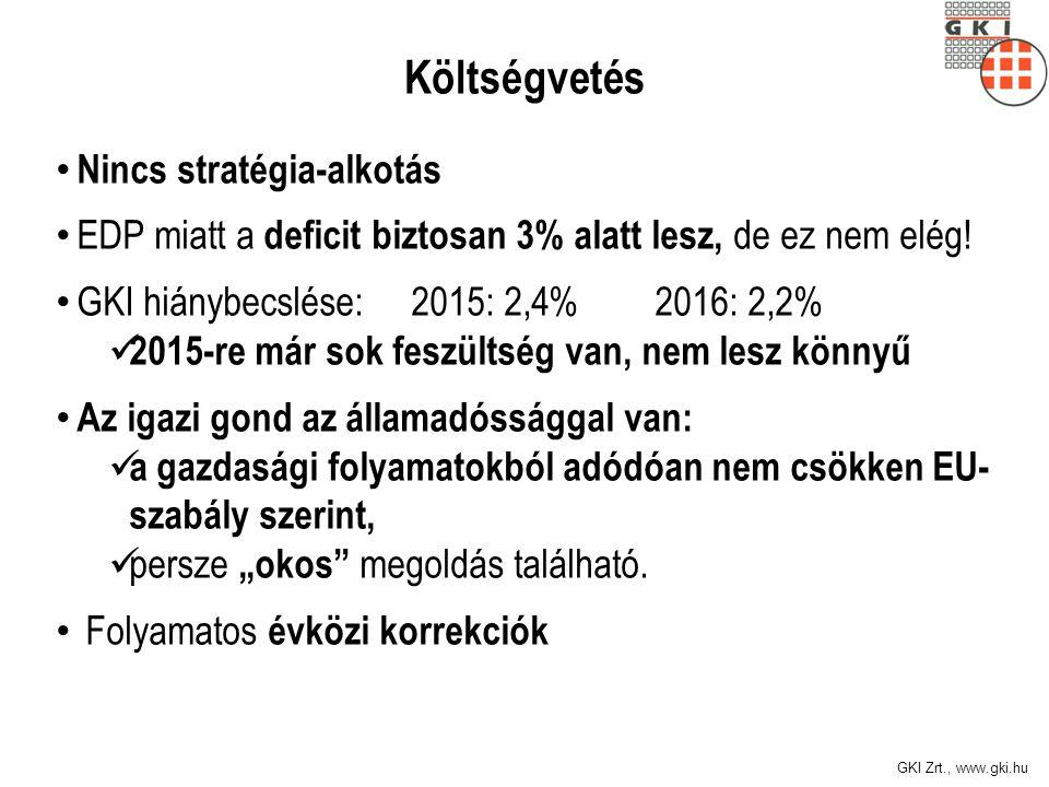 GKI Zrt., www.gki.hu Költségvetés Nincs stratégia-alkotás EDP miatt a deficit biztosan 3% alatt lesz, de ez nem elég! GKI hiánybecslése: 2015: 2,4% 20