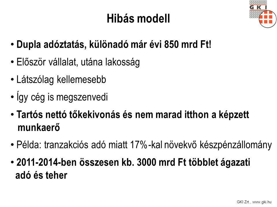 GKI Zrt., www.gki.hu Hibás modell Dupla adóztatás, különadó már évi 850 mrd Ft! Először vállalat, utána lakosság Látszólag kellemesebb Így cég is megs