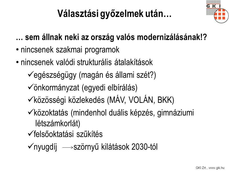 GKI Zrt., www.gki.hu Választási győzelmek után… … sem állnak neki az ország valós modernizálásának!? nincsenek szakmai programok nincsenek valódi stru
