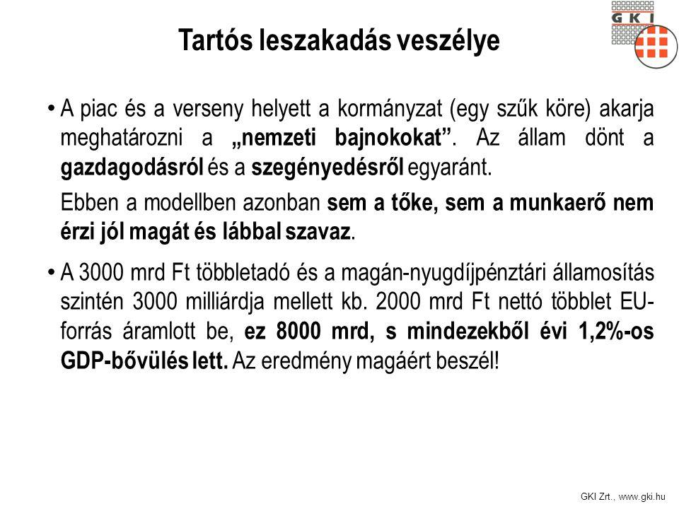 """GKI Zrt., www.gki.hu Tartós leszakadás veszélye A piac és a verseny helyett a kormányzat (egy szűk köre) akarja meghatározni a """"nemzeti bajnokokat"""". A"""