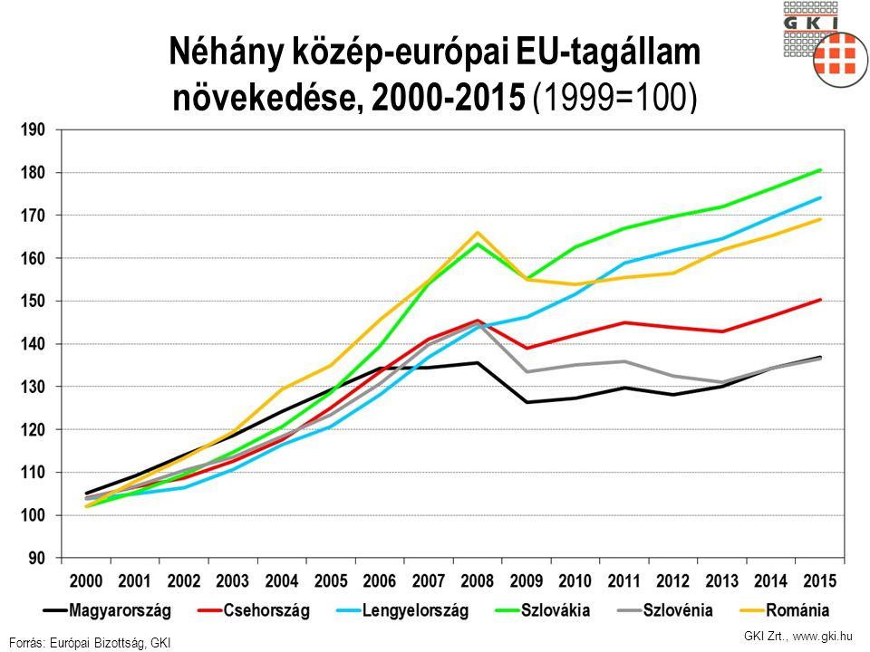 GKI Zrt., www.gki.hu A vásárlóerőparitáson számolt GDP az EU átlag százalékában Forrás: