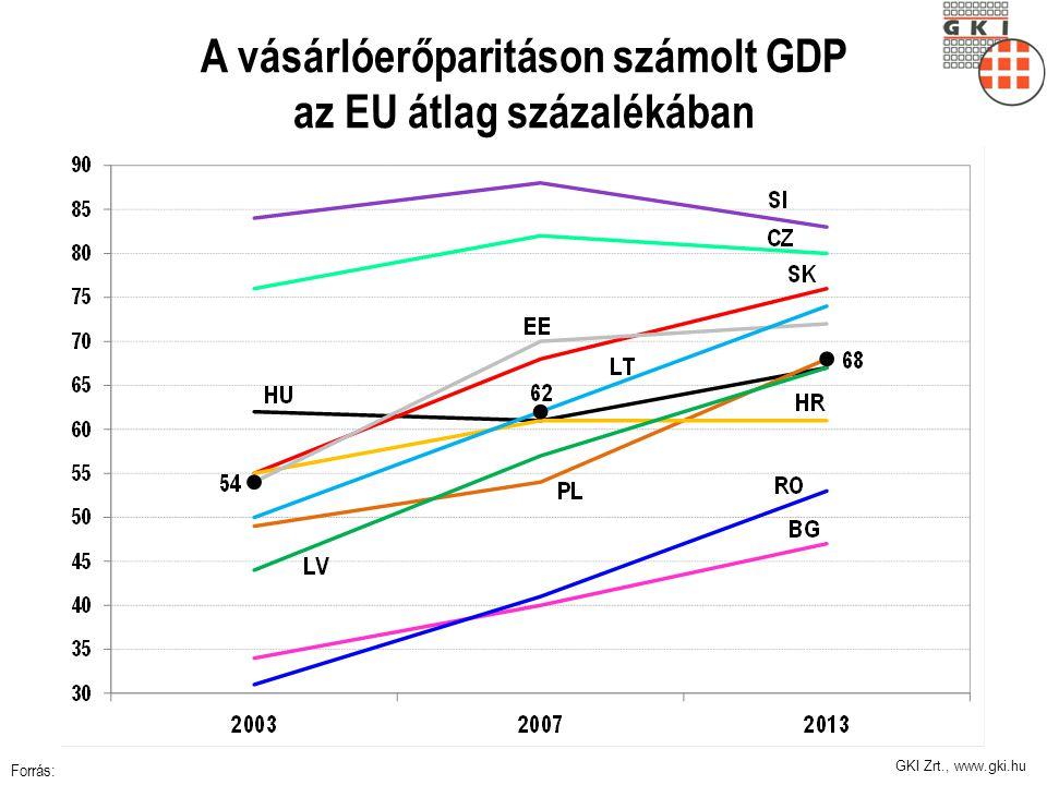 GKI Zrt., www.gki.hu 2. Állítás 10 éve társadalmi jövedelem-vesztés Szegényedés és jövedelem-nyílás