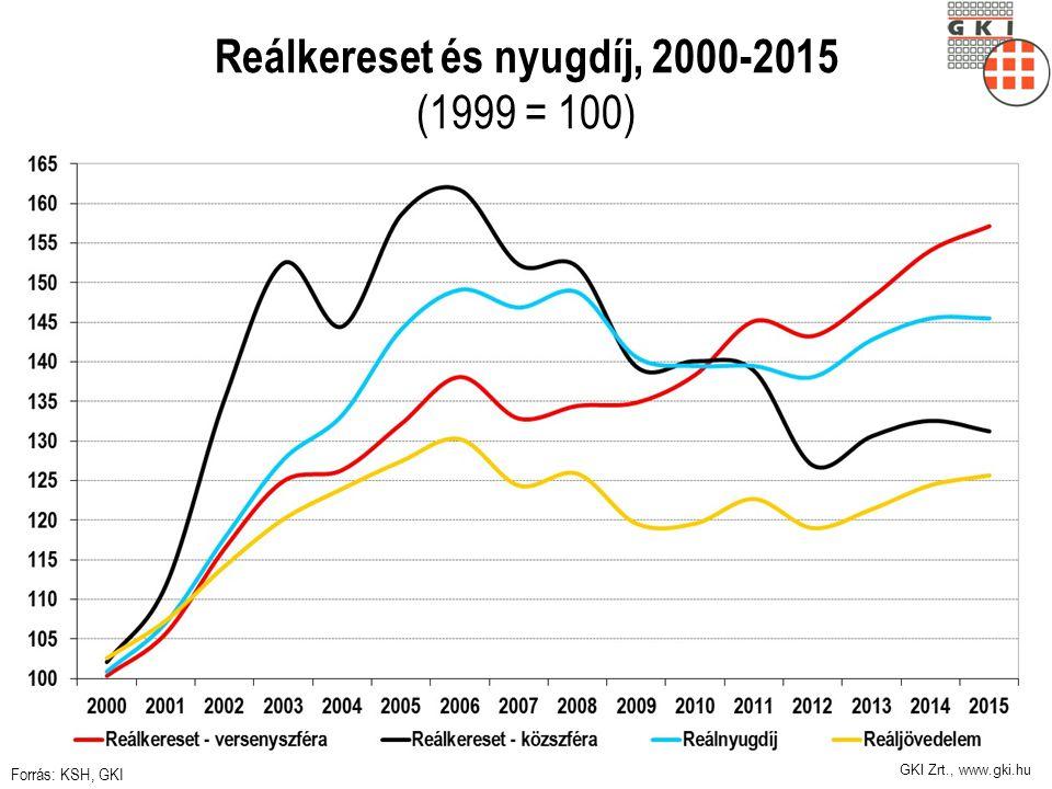 GKI Zrt., www.gki.hu Reálkereset és nyugdíj, 2000-2015 (1999 = 100) Forrás: KSH, GKI