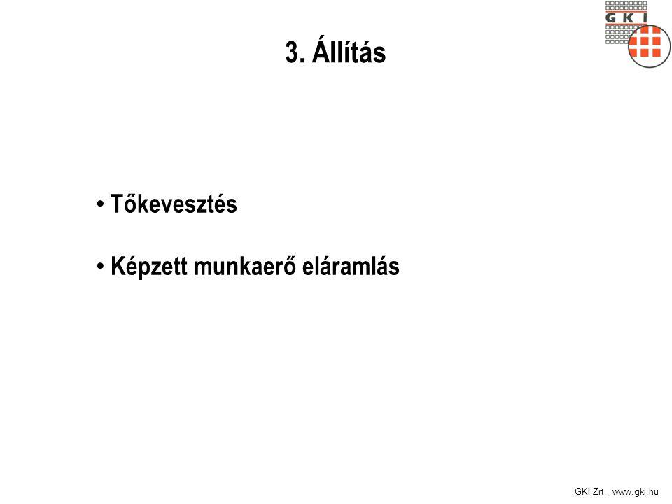 GKI Zrt., www.gki.hu Hibás modell Dupla adóztatás, különadó már évi 850 mrd Ft.