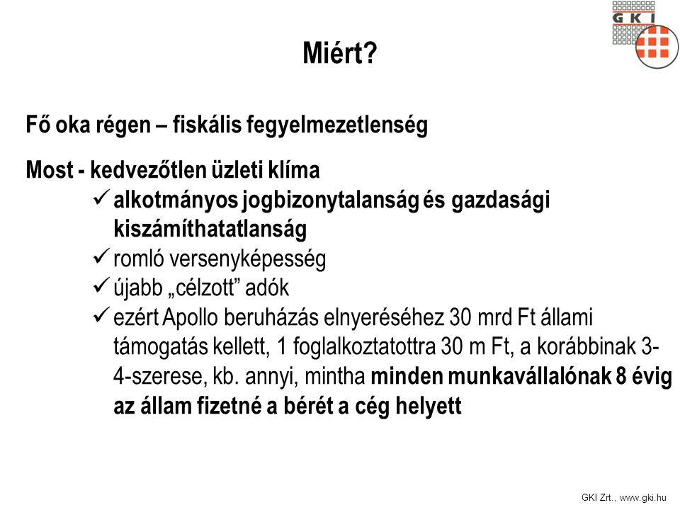 GKI Zrt., www.gki.hu Választási győzelmek után… … sem állnak neki az ország valós modernizálásának!.