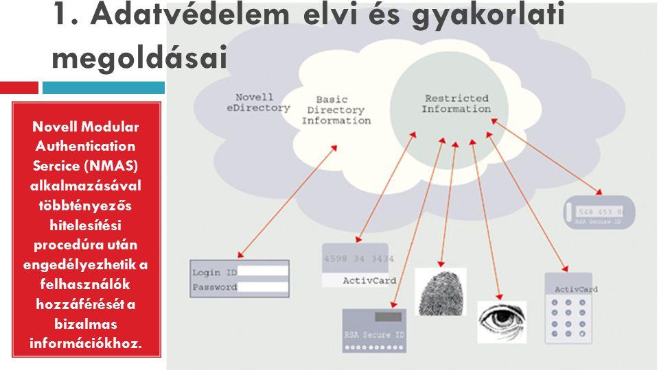 1. Adatvédelem elvi és gyakorlati megoldásai Novell Modular Authentication Sercice (NMAS) alkalmazásával többtényezős hitelesítési procedúra után enge