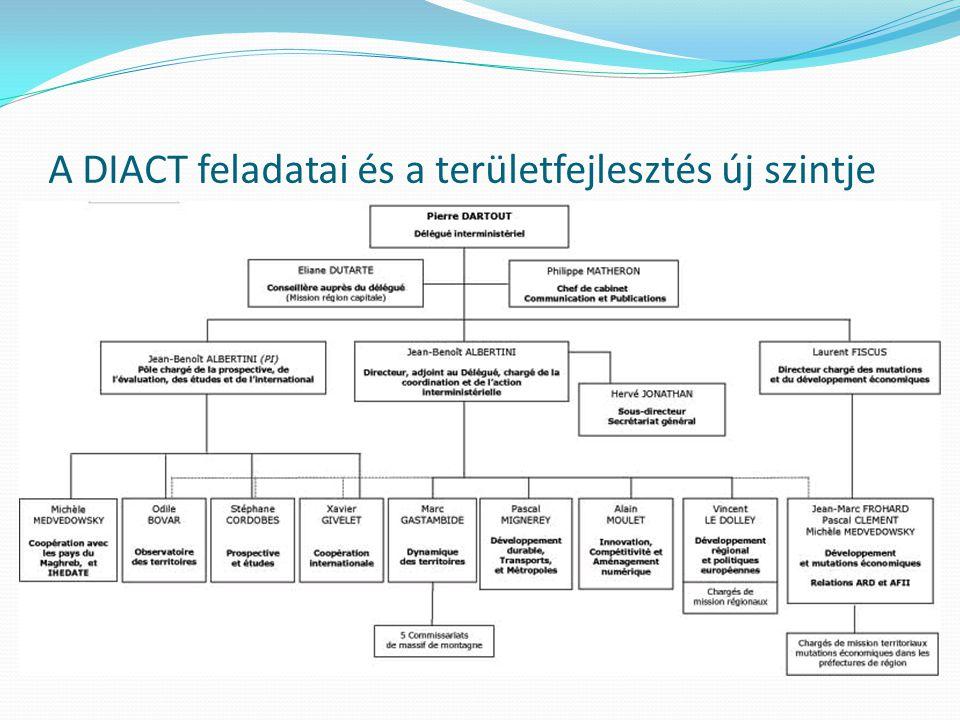 2010: Újra DATAR 2010 január 1: DATAR Délégation interministérielle à l'aménagement du territoire et à l attractivité régionale (DATAR) Ministre de l espace rural et de l aménagement du territoire I.