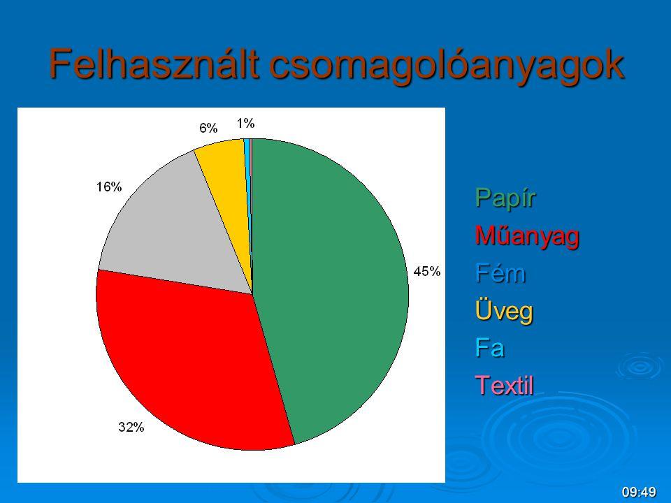 09:509:16 Hulladék papír újrahasznosítás Nem teljes értékű másodlagos nyersanyag Rostok töredezése Nyomdafesték Töltőanyagok, szennyezések