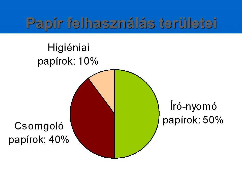 Papír felhasználás területei